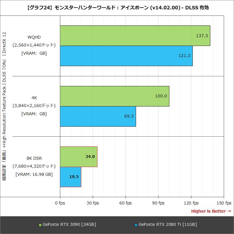 【グラフ24】モンスターハンターワールド : アイスボーン (v14.02.00) - DLSS 有効