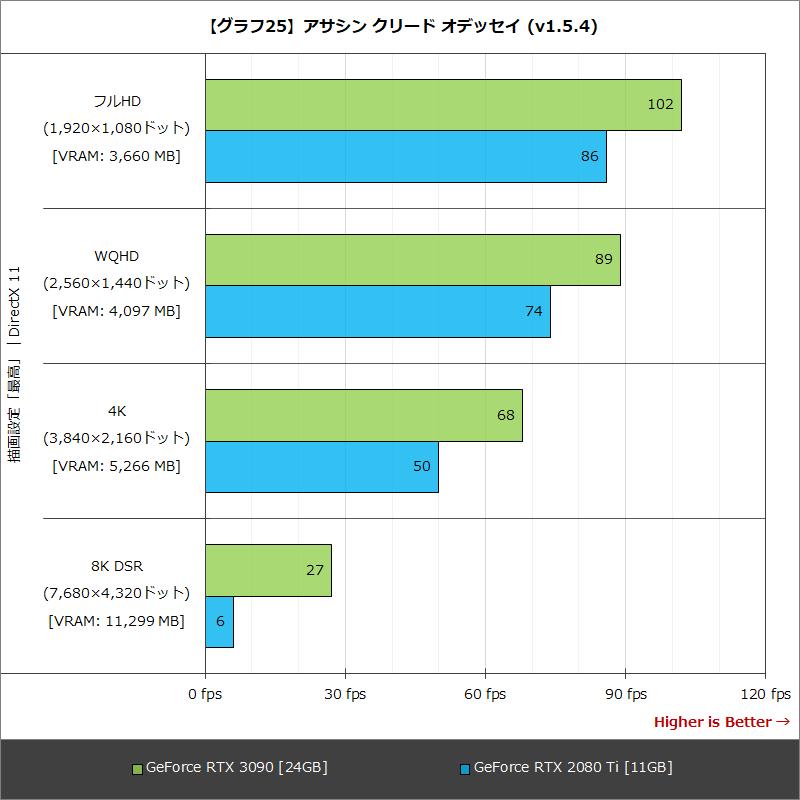 【グラフ25】アサシン クリード オデッセイ (v1.5.4)