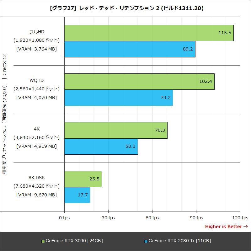 【グラフ27】レッド・デッド・リデンプション 2 (ビルド1311.20)