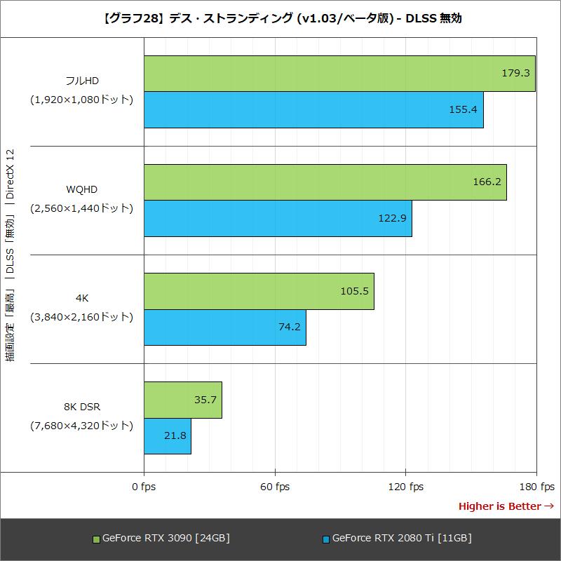 【グラフ28】デス・ストランディング (v1.03/ベータ版) - DLSS 無効