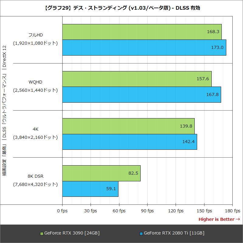 【グラフ29】デス・ストランディング (v1.03/ベータ版) - DLSS 有効