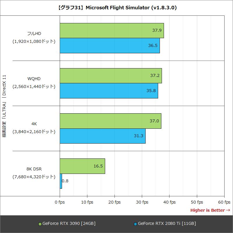 【グラフ31】Microsoft Flight Simulator (v1.8.3.0)