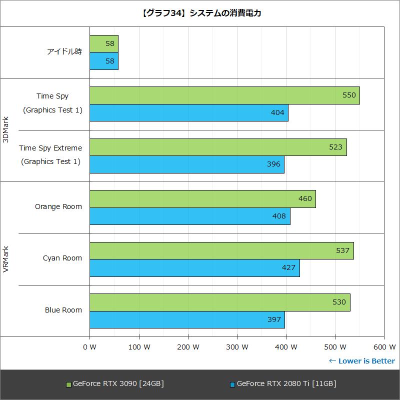 【グラフ34】システムの消費電力