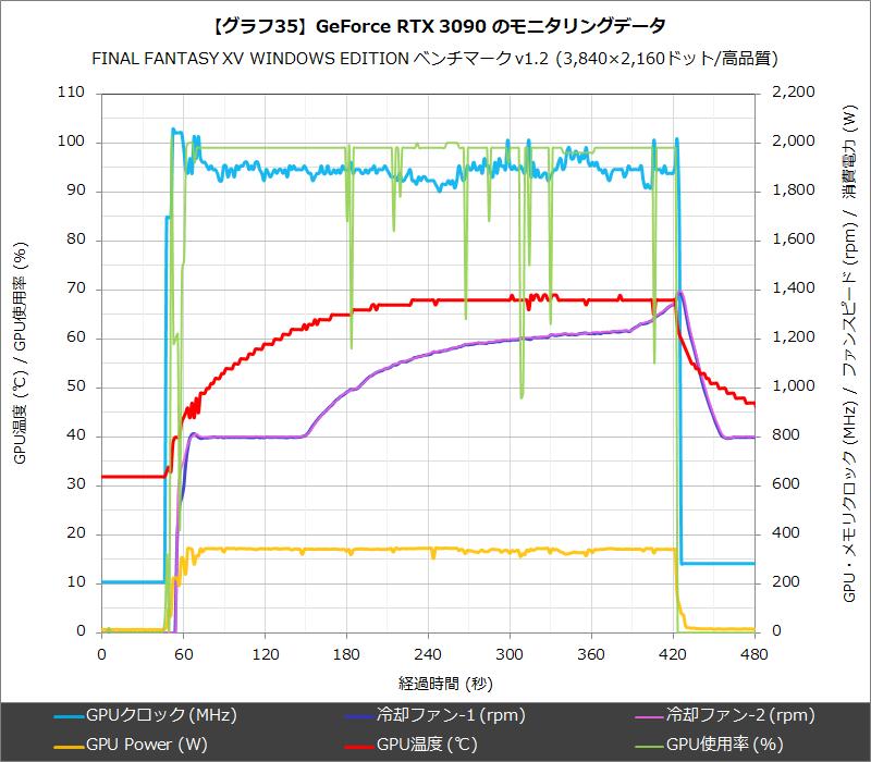【グラフ35】GeForce RTX 3090 のモニタリングデータ