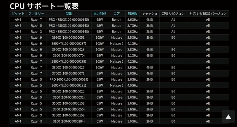 "<strong class=""em "">B550やA520は3200G非対応</strong><br>AMD最新のB550とA520チップセット。比較的価格は安いが、Ryzen 3 3200Gは動作しない。今回のプランには使えないため、選択肢から除外している"