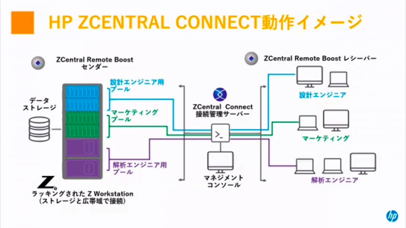 ZCentral Connectの接続