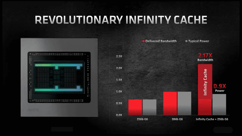 128MBのInfinity Cacheによりデータの移動量を抑え、高速化を実現している