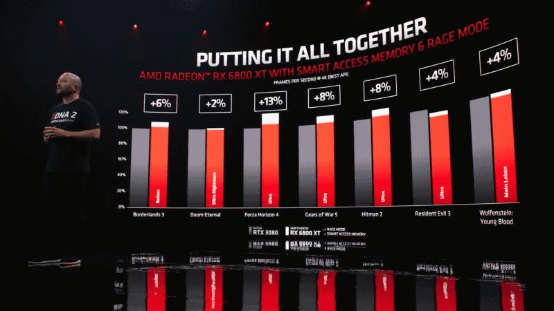 GeForce RTX 3080と対等に渡り合える性能を実現した6800 XT
