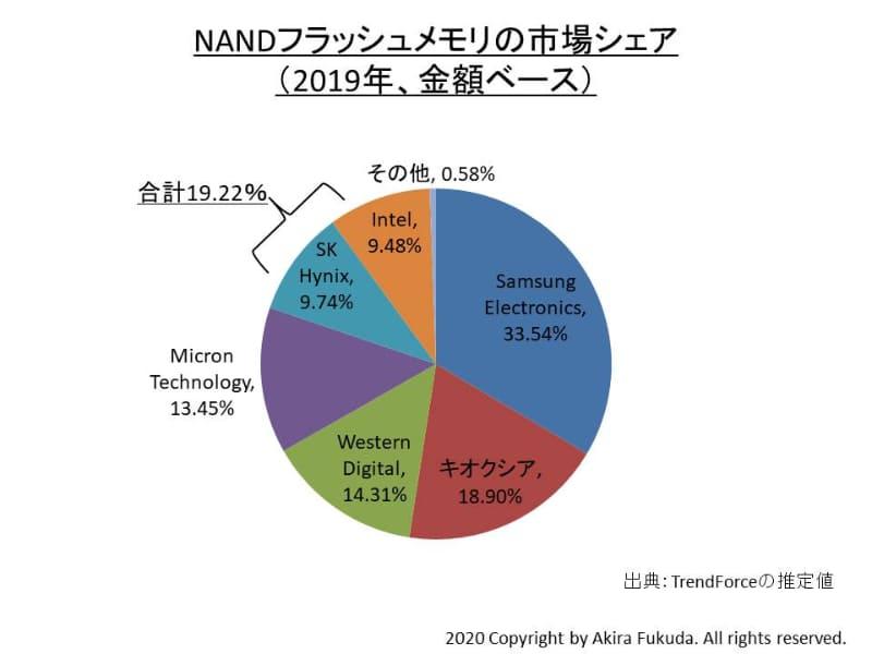 NANDフラッシュメモリの市場シェア(金額ベース、2019年)。市場調査会社TrendForceの発表値からまとめた