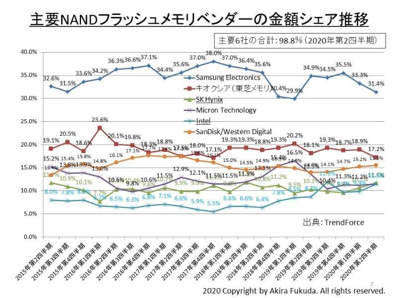 大手NANDフラッシュメモリベンダーの四半期市場シェア推移。TrendForceの発表データをまとめた