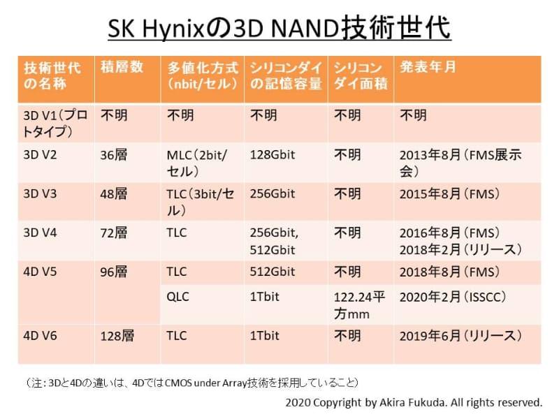 SK Hynixの3D NAND技術世代。「4D」とあるのは、CMOS周辺回路をメモリセルアレイと積層する技術(CMOS under Array)を採用していることを意味する。同社の公表資料と展示会ブースの説明からまとめた