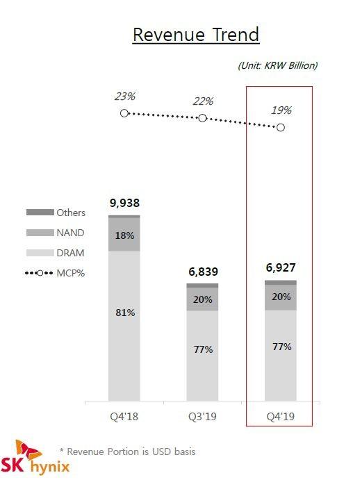SK Hynixの四半期売上高の推移と売り上げに占めるDRAMおよびNANDメモリの割合。同社が2020年1月31日に発表した2019年第4四半期の業績説明スライドから
