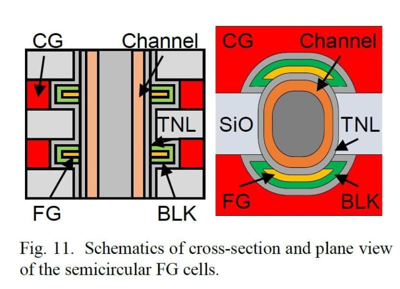 「3D Semicircular Flash Memory Cell」の構造図(左はメモリスルーホールと平行に切った断面、右はメモリスルーホールと垂直に切った断面)。浮遊ゲート(FG)技術の場合。キオクシアとWDが2019年12月に国際学会IEDMで発表した論文(論文番号28.1)から