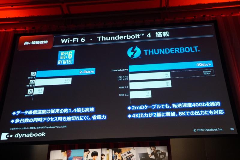 Wi-Fi 6とThunderbolt 4のサポート