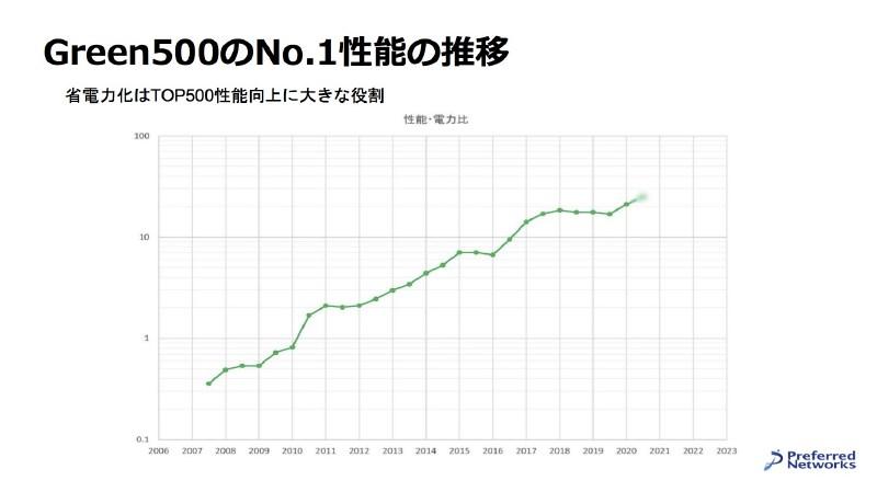 Green500の推移