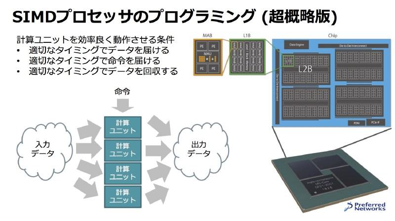 SIMD型プロセッサのプログラミング
