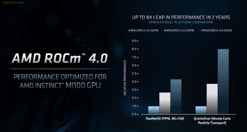 ROCm 4.0のリリース