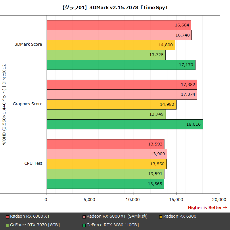 【グラフ01】3DMark v2.15.7078「Time Spy」