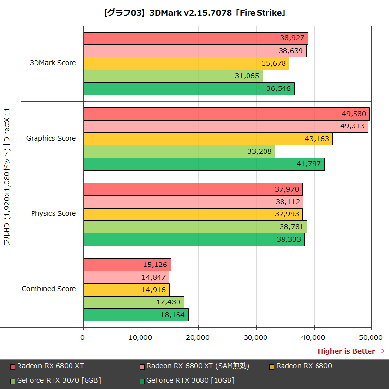 【グラフ03】3DMark v2.15.7078「Fire Strike」