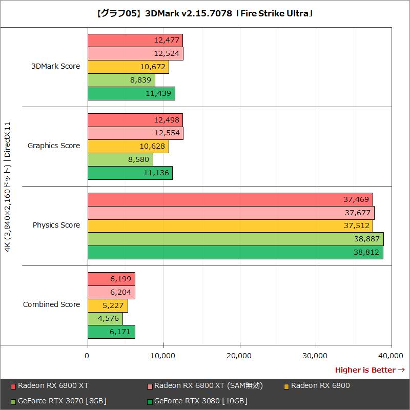 【グラフ05】3DMark v2.15.7078「Fire Strike Ultra」