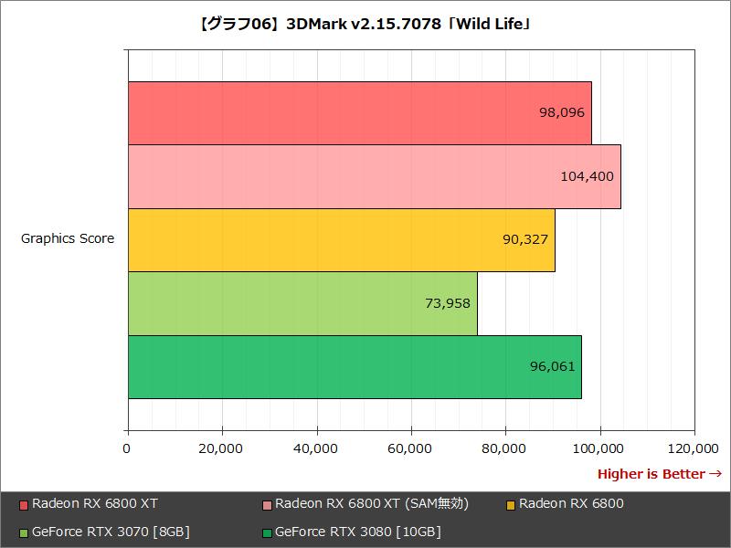 【グラフ06】3DMark v2.15.7078「Wild Life」