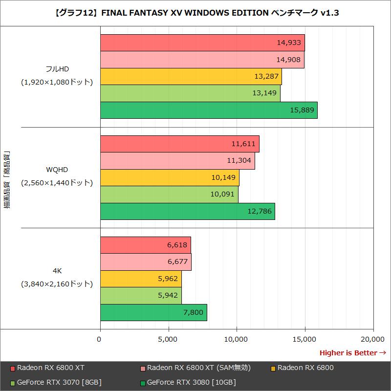 【グラフ12】FINAL FANTASY XV WINDOWS EDITION ベンチマーク v1.3