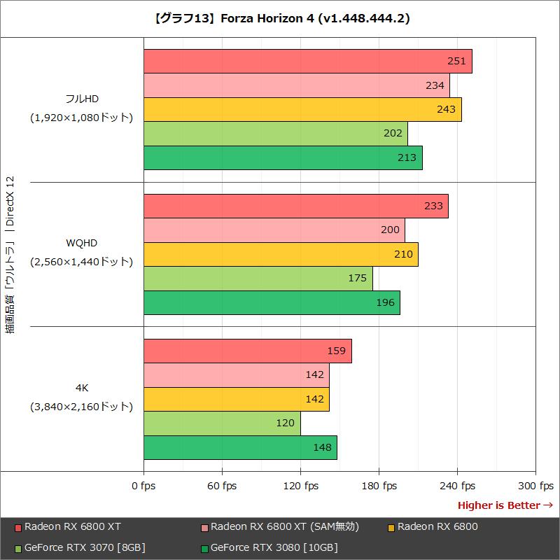 【グラフ13】Forza Horizon 4 (v1.448.444.2)