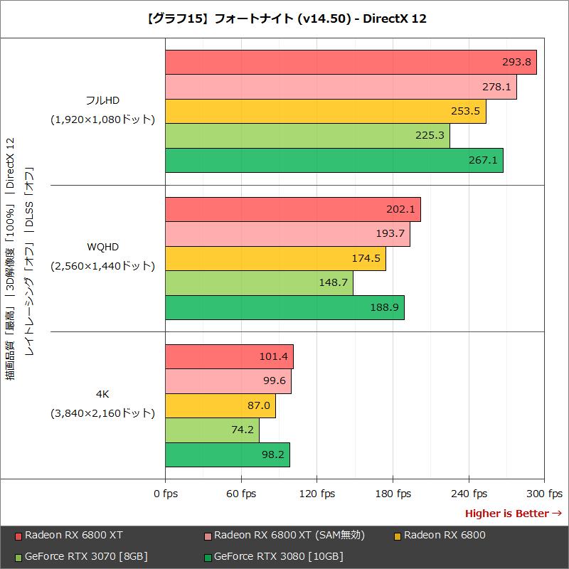 【グラフ15】フォートナイト (v14.50) - DirectX 12
