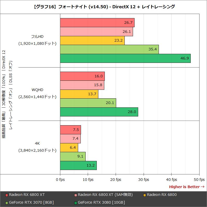 【グラフ16】フォートナイト (v14.50) - DirectX 12 + レイトレーシング