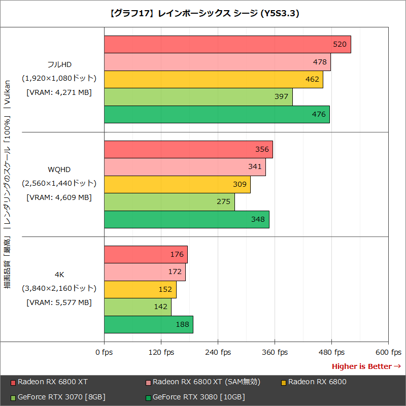 【グラフ17】レインボーシックス シージ (Y5S3.3)