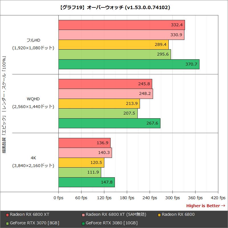 【グラフ19】オーバーウォッチ (v1.53.0.0.74102)