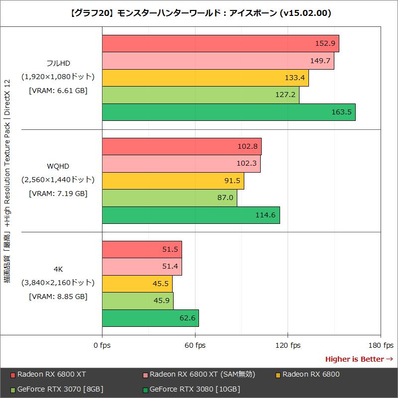 【グラフ20】モンスターハンターワールド : アイスボーン (v15.02.00)