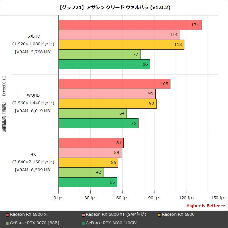 【グラフ21】アサシン クリード ヴァルハラ (v1.0.2)