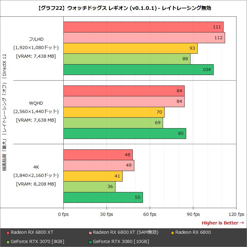 【グラフ22】ウォッチドッグス レギオン (v0.1.0.1) - レイトレーシング無効