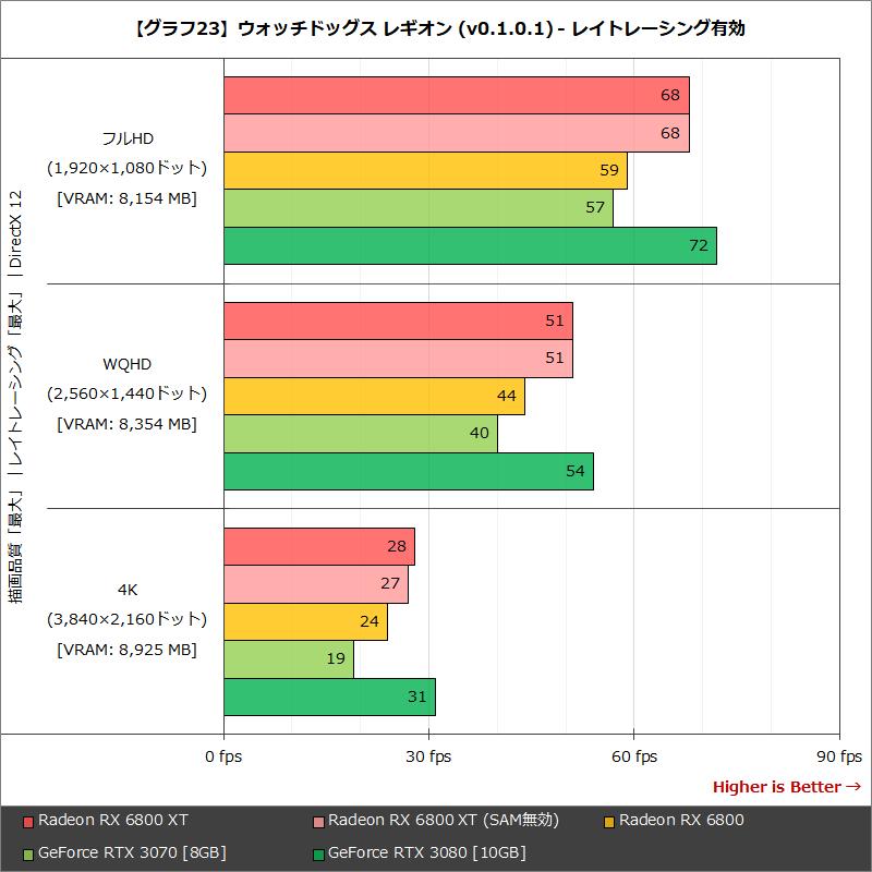 【グラフ23】ウォッチドッグス レギオン (v0.1.0.1) - レイトレーシング有効