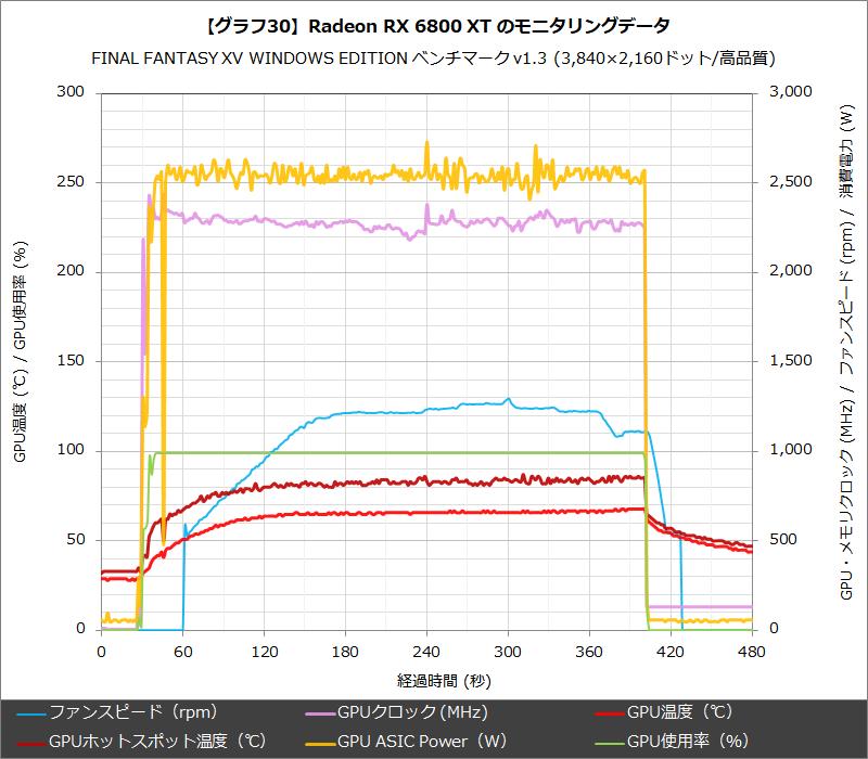 【グラフ30】Radeon RX 6800 XT のモニタリングデータ