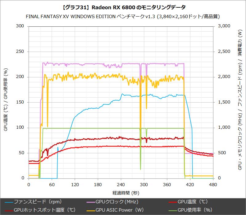 【グラフ31】Radeon RX 6800 のモニタリングデータ