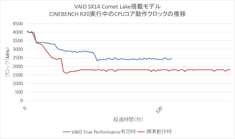 Comet Lake搭載VAIO SX14の動作クロック遷移