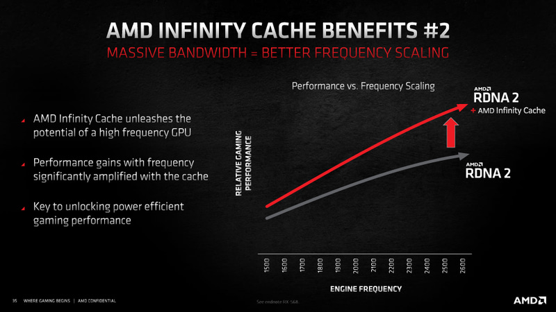 Infinity Cacheの搭載により、高クロックでの性能も改善するという