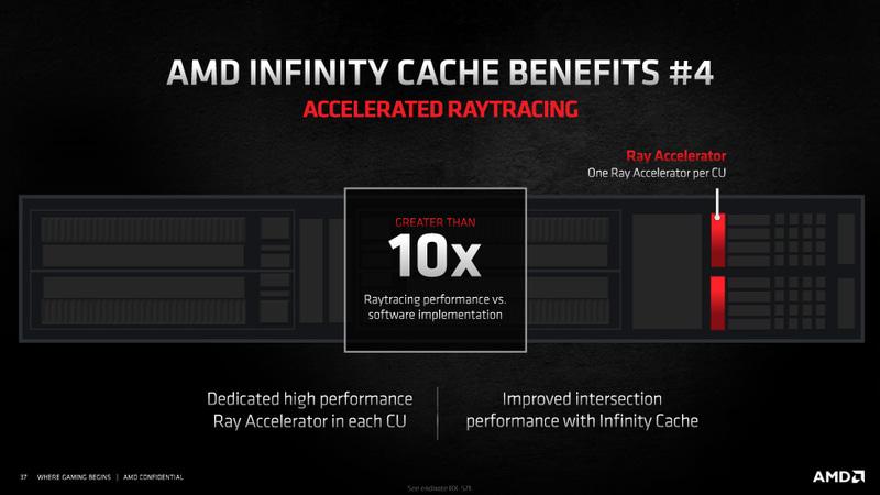 Infinity Cacheにより、レイアクセラレータという最小限の実装でもソフトウェア処理より10倍高速