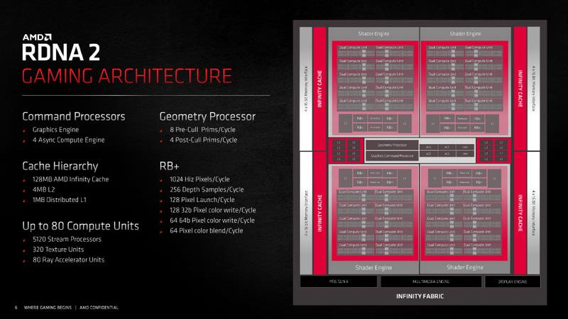 RDNA 2アーキテクチャの概要
