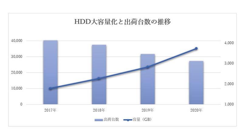 HDD大容量化と出荷台数の推移