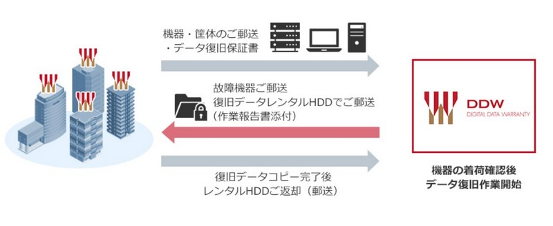 データ復旧保証サービスの流れ