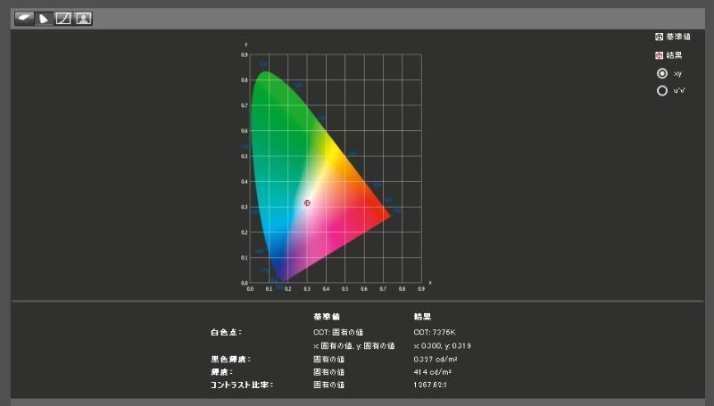 エックスライトのカラーキャリブレーションセンサー「i1 Display Pro」の測定結果