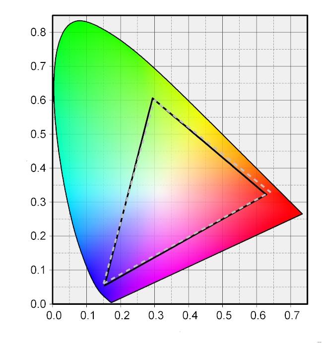 Phonon氏制作の色度図作成ツール「Color AC」で実測の色域を表示した。実戦で示した本製品は、sRGBの色域(点線)とほぼ重なる。