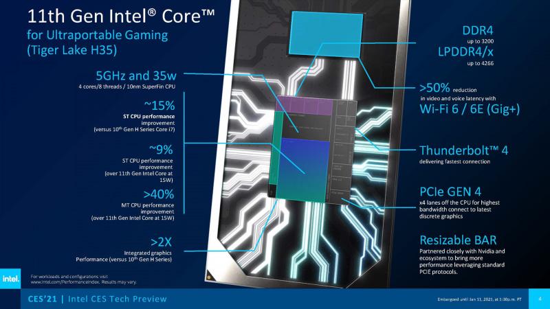 第11世代Core H35シリーズの特徴(出典 : Intel)