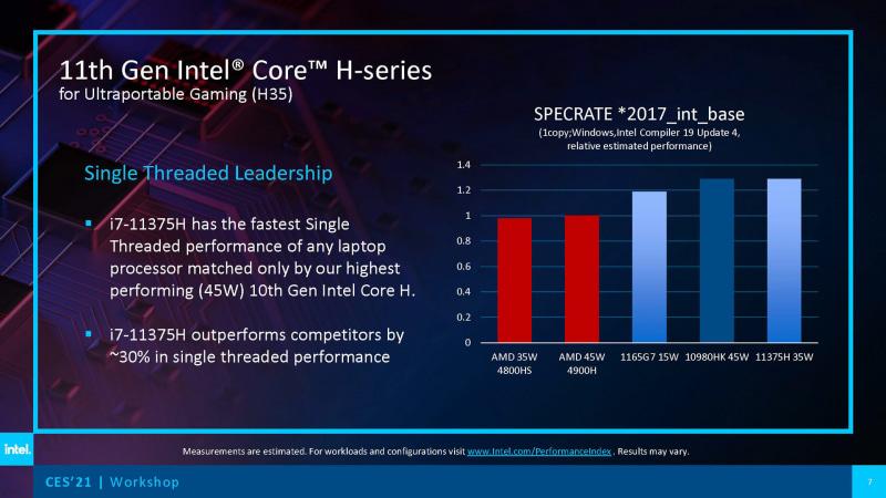 性能(出典 : Intel)