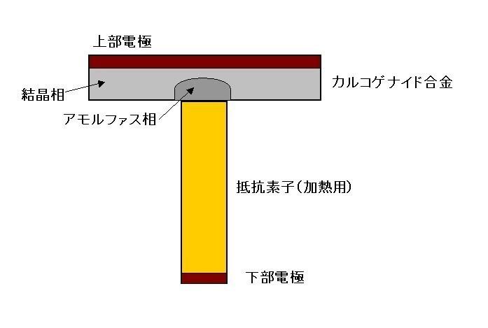 相変化メモリ(PCM)の記憶素子構造(概念図)。カルコゲナイド化合物(カルコゲナイド合金)の薄膜と加熱用ヒーターの金属膜、上下の電極で構成する。カルコゲナイド合金の結晶相は電気抵抗が低く、アモルファス相は電気抵抗が高い