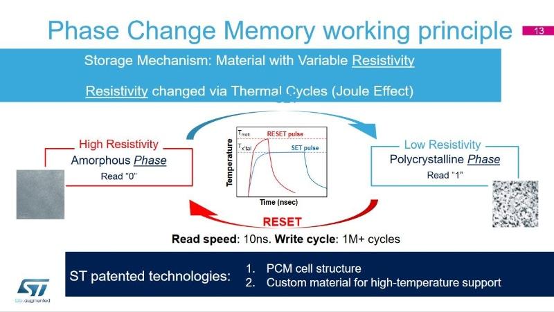 相変化メモリ(PCM)の記憶原理。加熱と冷却のプロファイル(温度と時間)を制御することで、アモルファス相(図中の左)と結晶相(図中の右)を往復する。STMicroelectronicsの公表資料から
