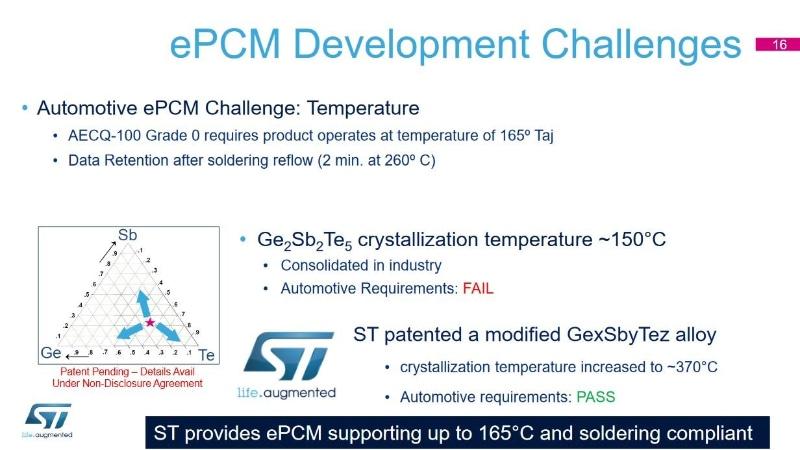 車載半導体の信頼性グレード「0」に対応する埋め込みPCM材料(ePCM材料)の概要。GeSbTe合金の材料組成を標準組成(GST-225)からずらしてGeの比率を高めることで、結晶化温度が+370℃と極めて高いePCM材料を開発した。STMicroelectronicsの公表資料から